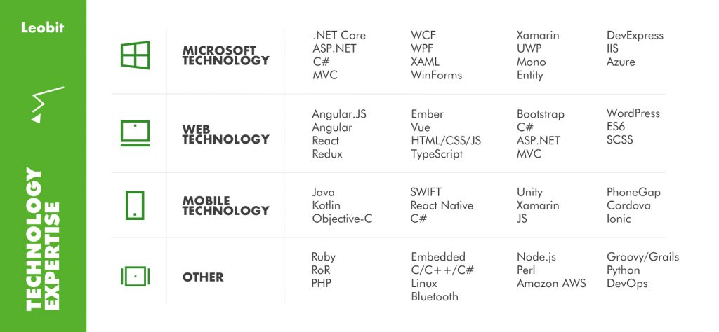 Technologies offered by Ukrainian web and mobile development company