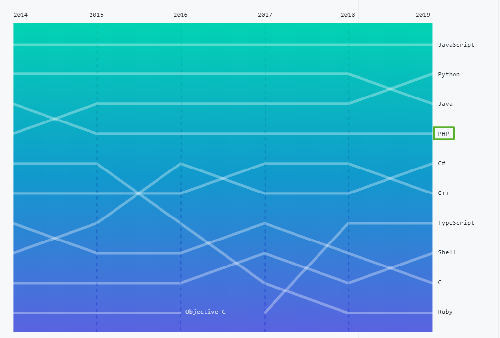 Popularity of programming languages over years