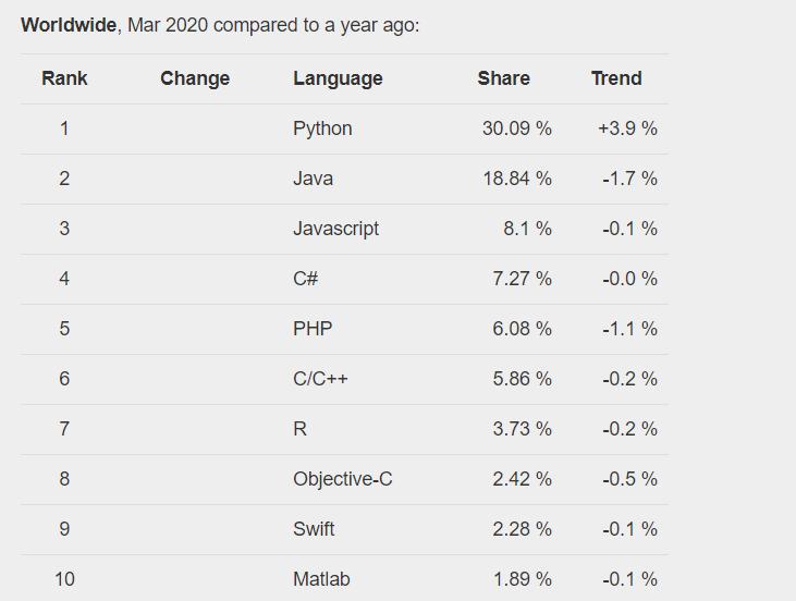 Programming languages ranking