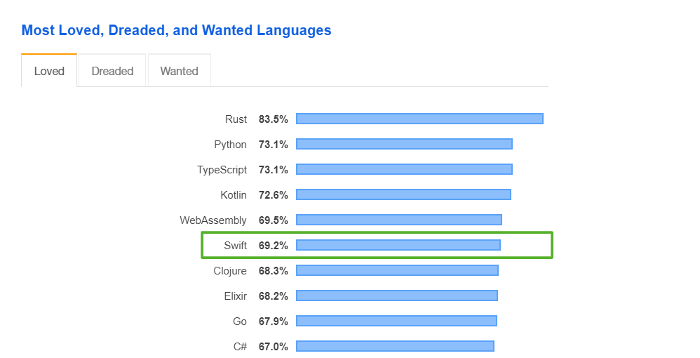 Popular programming languages for mobile app development