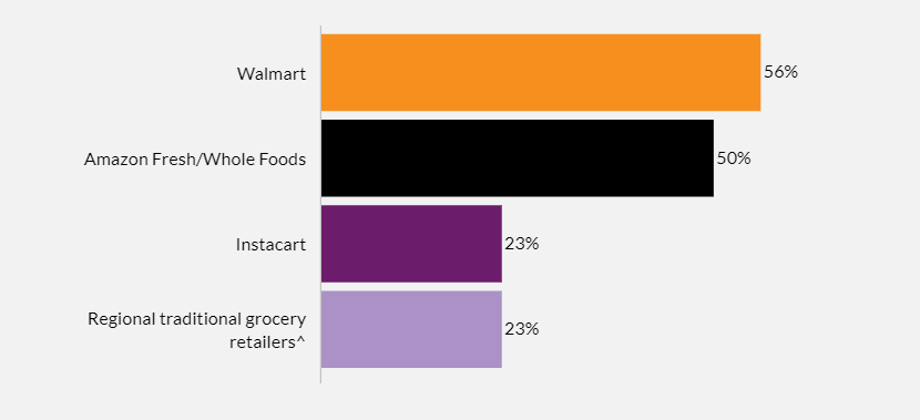 Most used retailers by online grocery shoppers