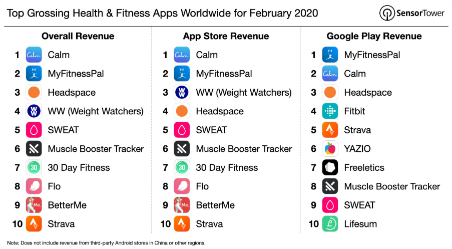 Most popular health and fitness apps, February 2020