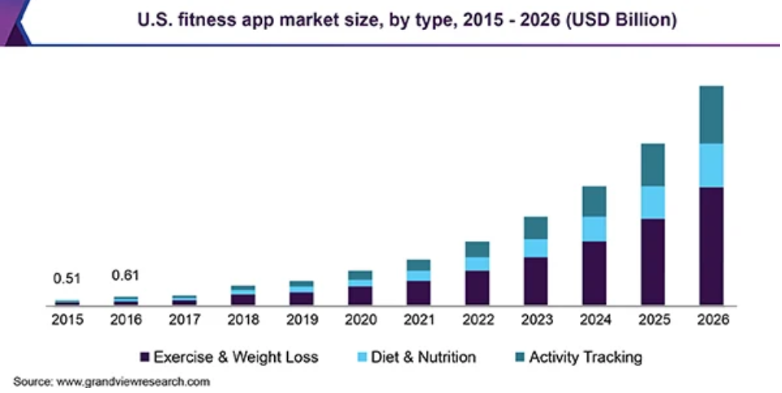 The US fitness app market size, 2015-2026