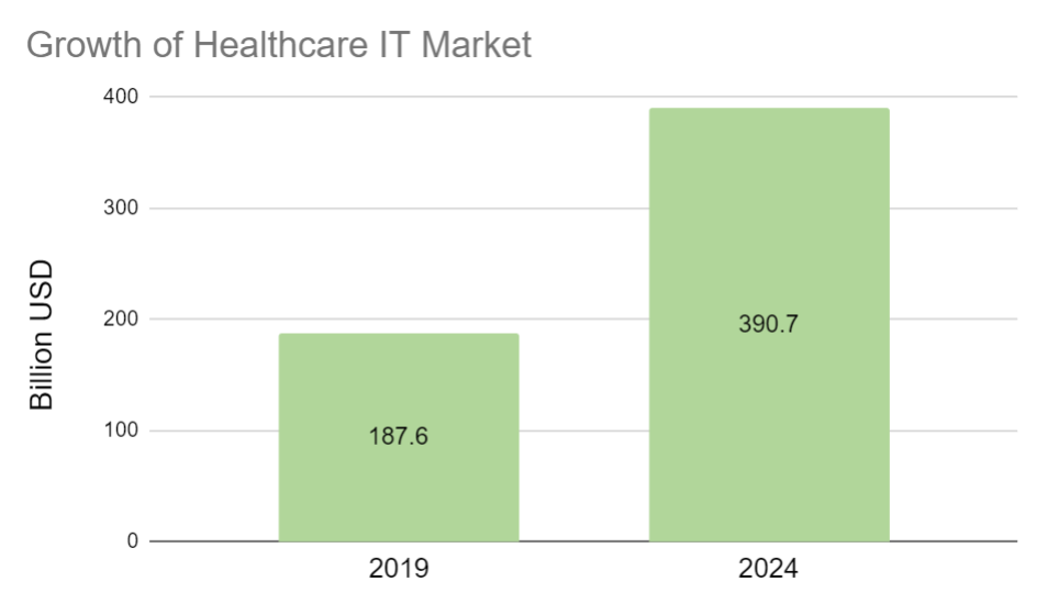 Healthcare technology market growth diagram