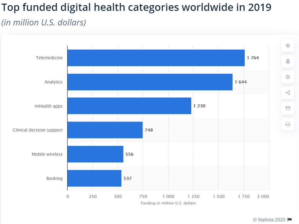 Digital health funding in 2019