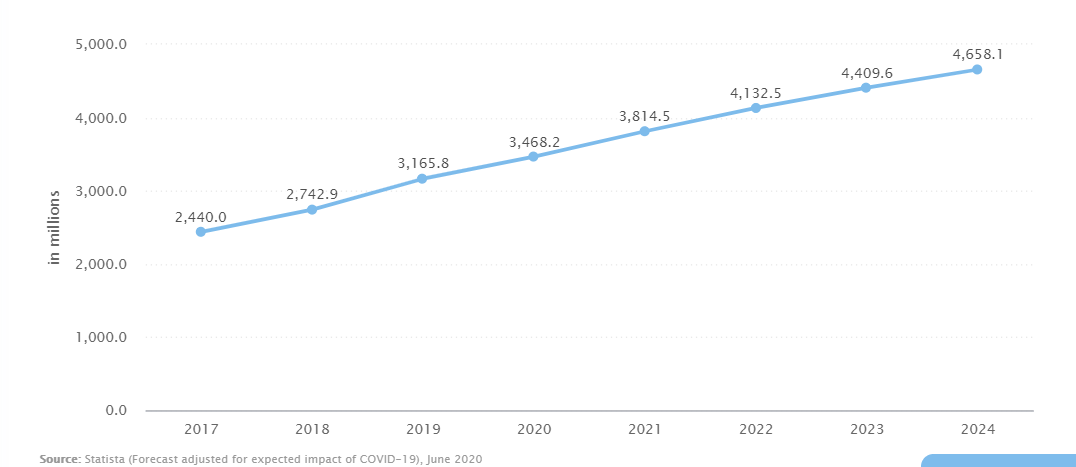 Number of e-commerce users in 2017-2024