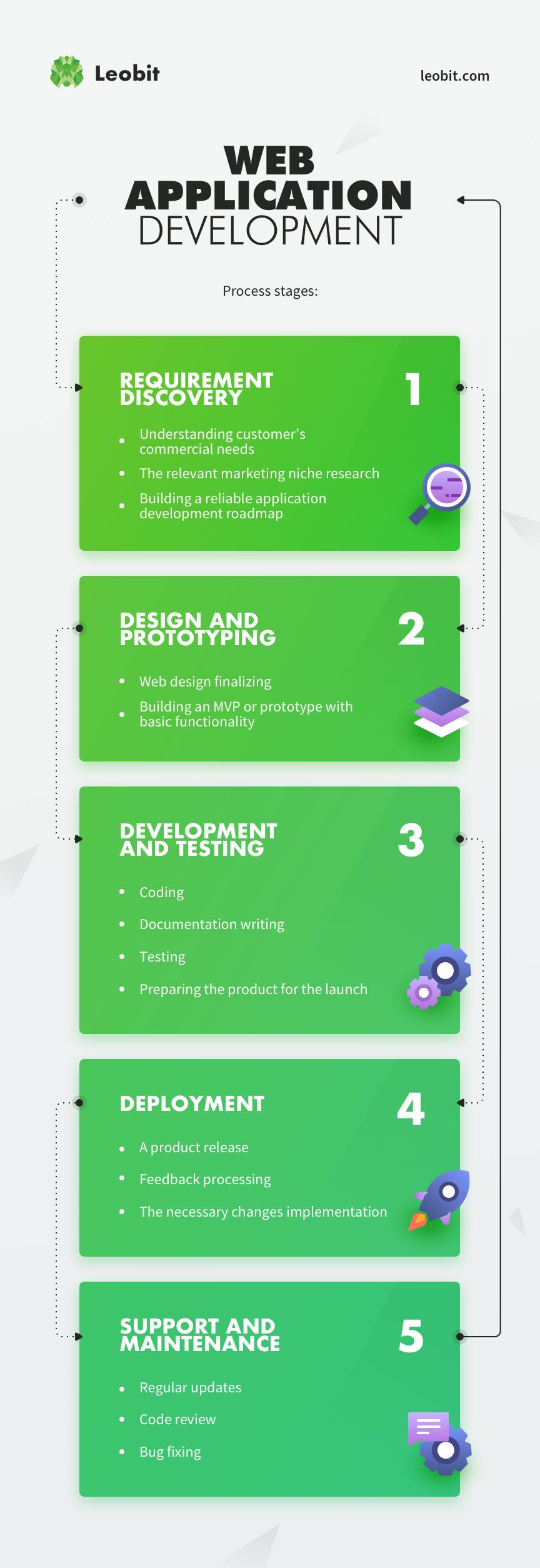 Web Application Development Process