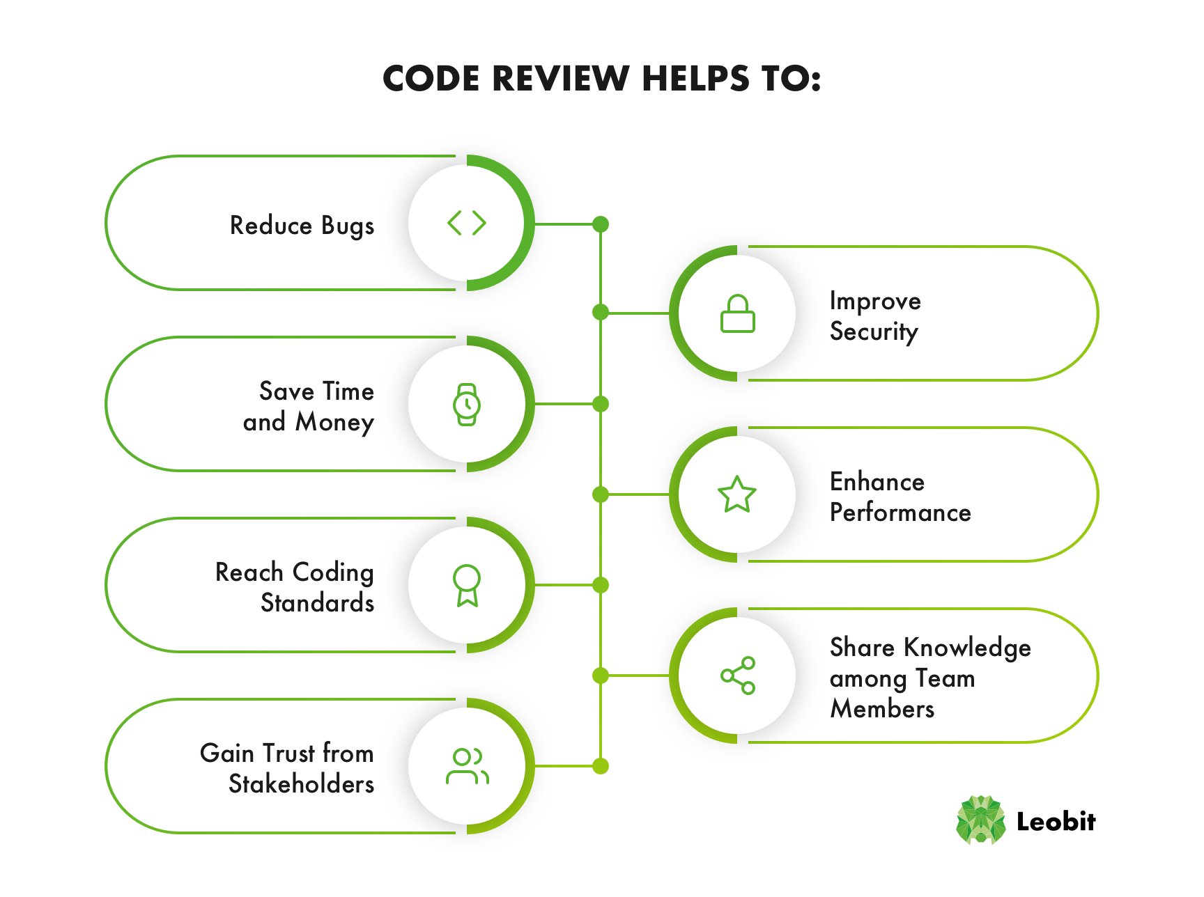 code review benefits