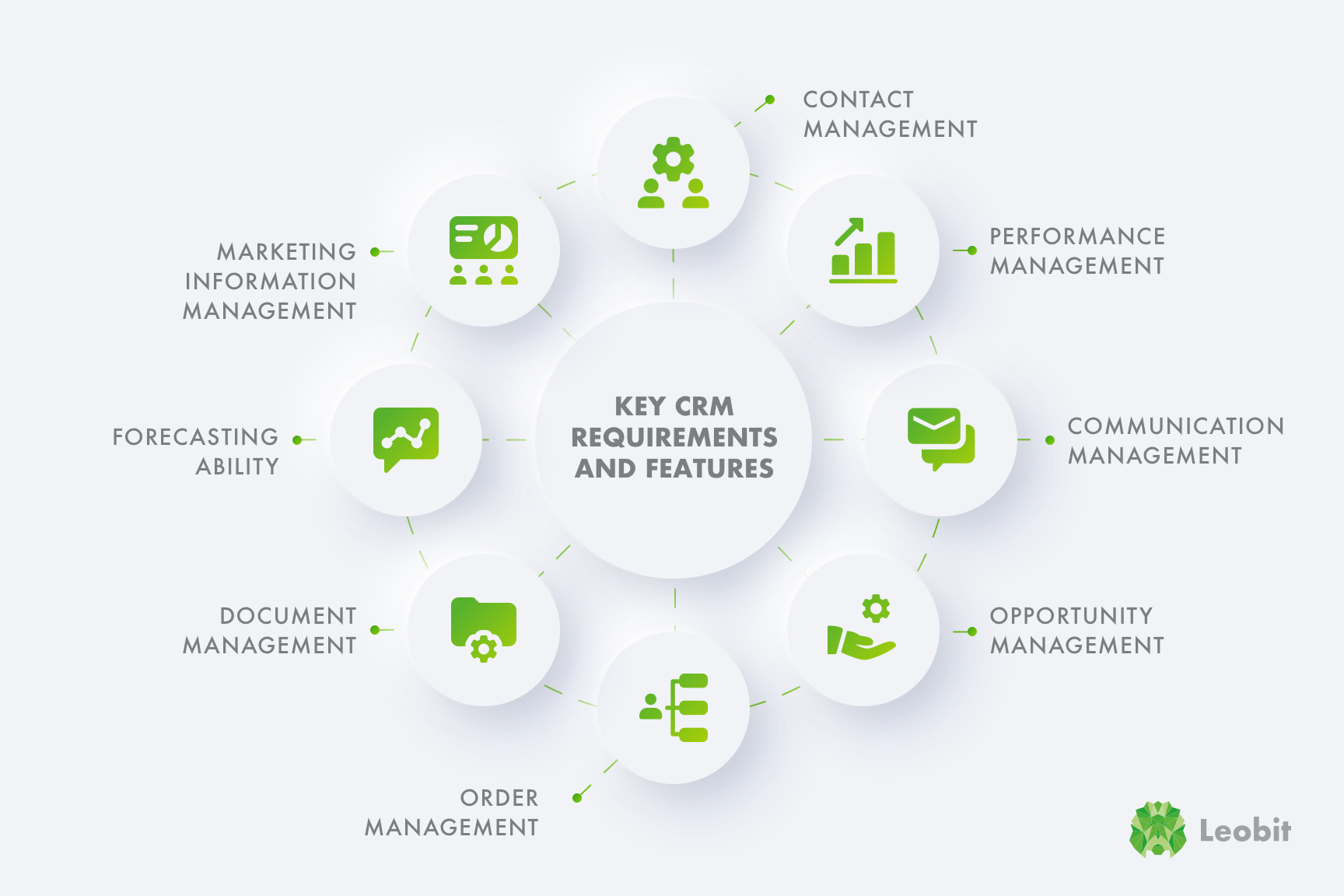 Key CRM requirements and features