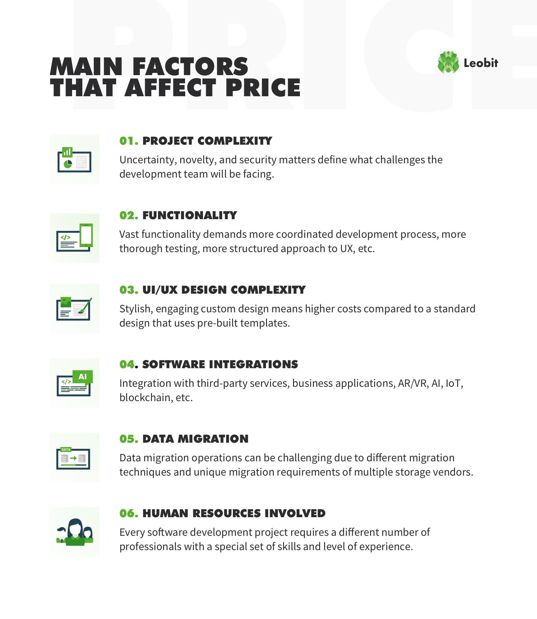 Main factors that affect Software development budget